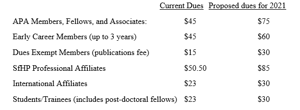 Proposal Current Dues vs. Proposed Dues