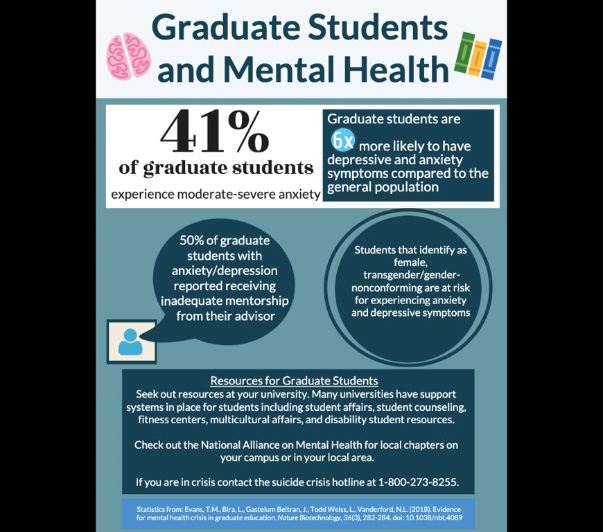 Graduate Students and Mental Health